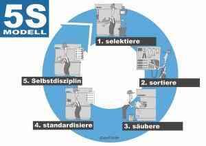 5S Methode 8
