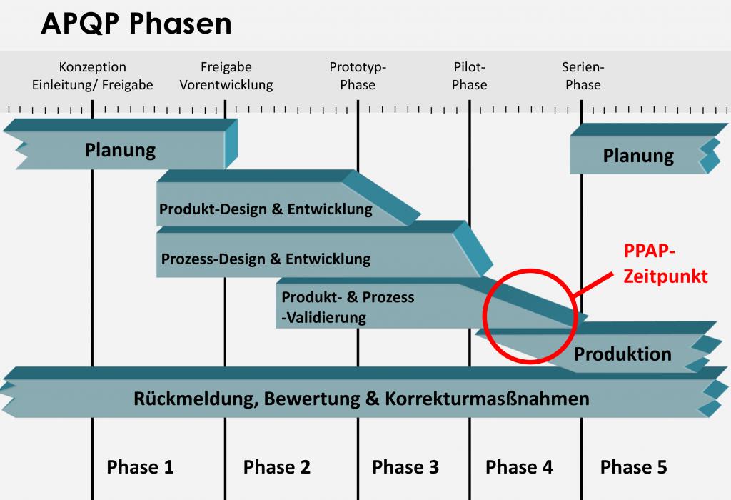 apqp phasen 003 1