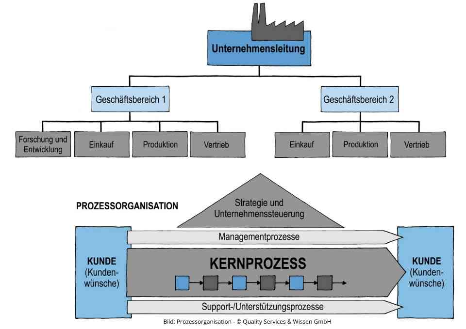 bild prozessorganisation1