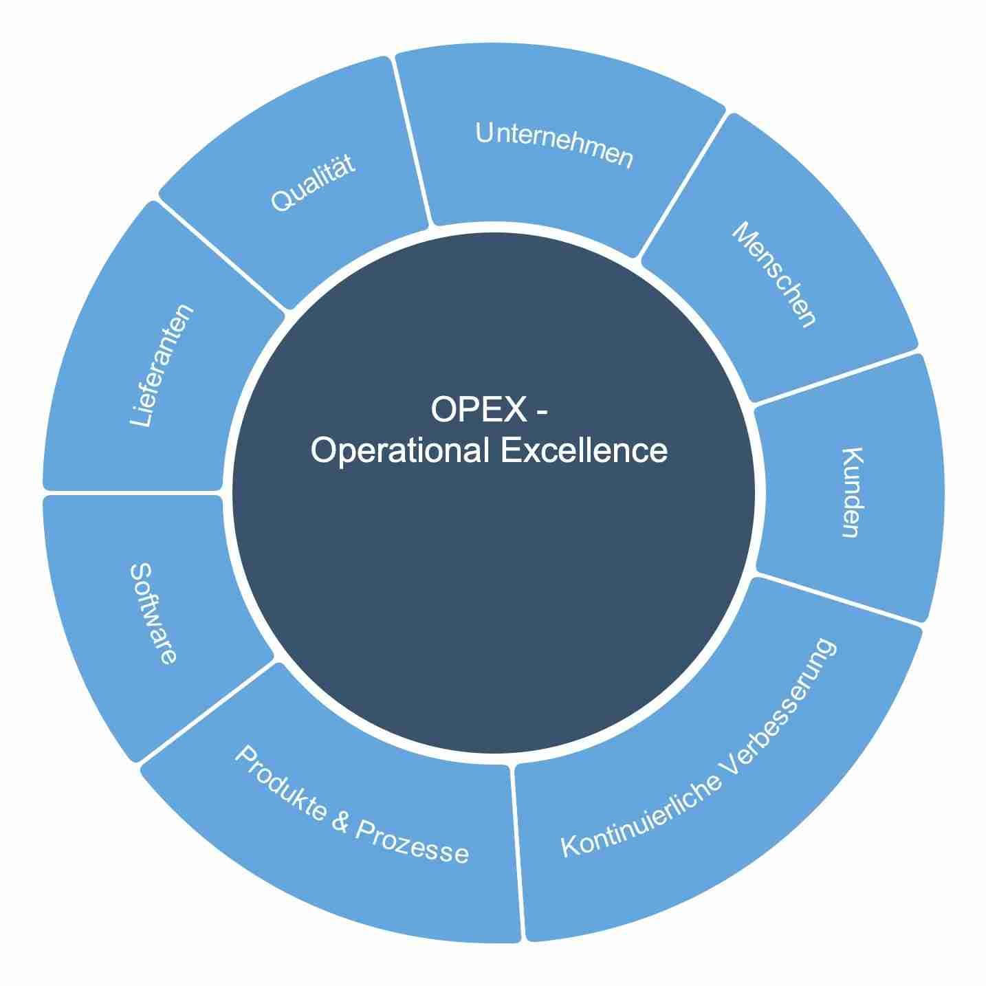 opex operational excellence qulitat