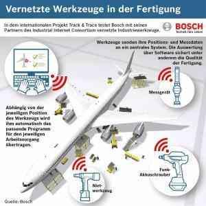 Foto: Bosch