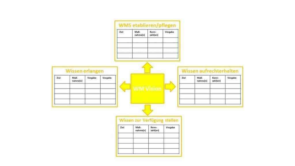 Knowledge_Scorecard_ISO 9001