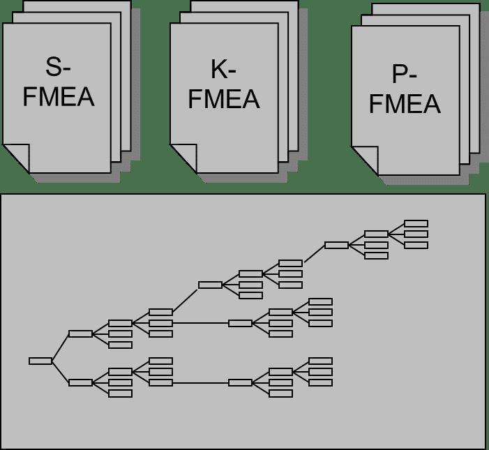 FMEA Arten