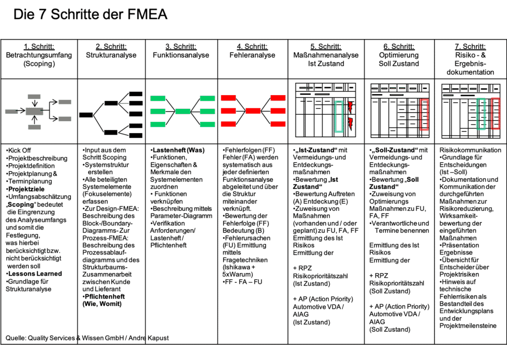 7 Schritte FMEA