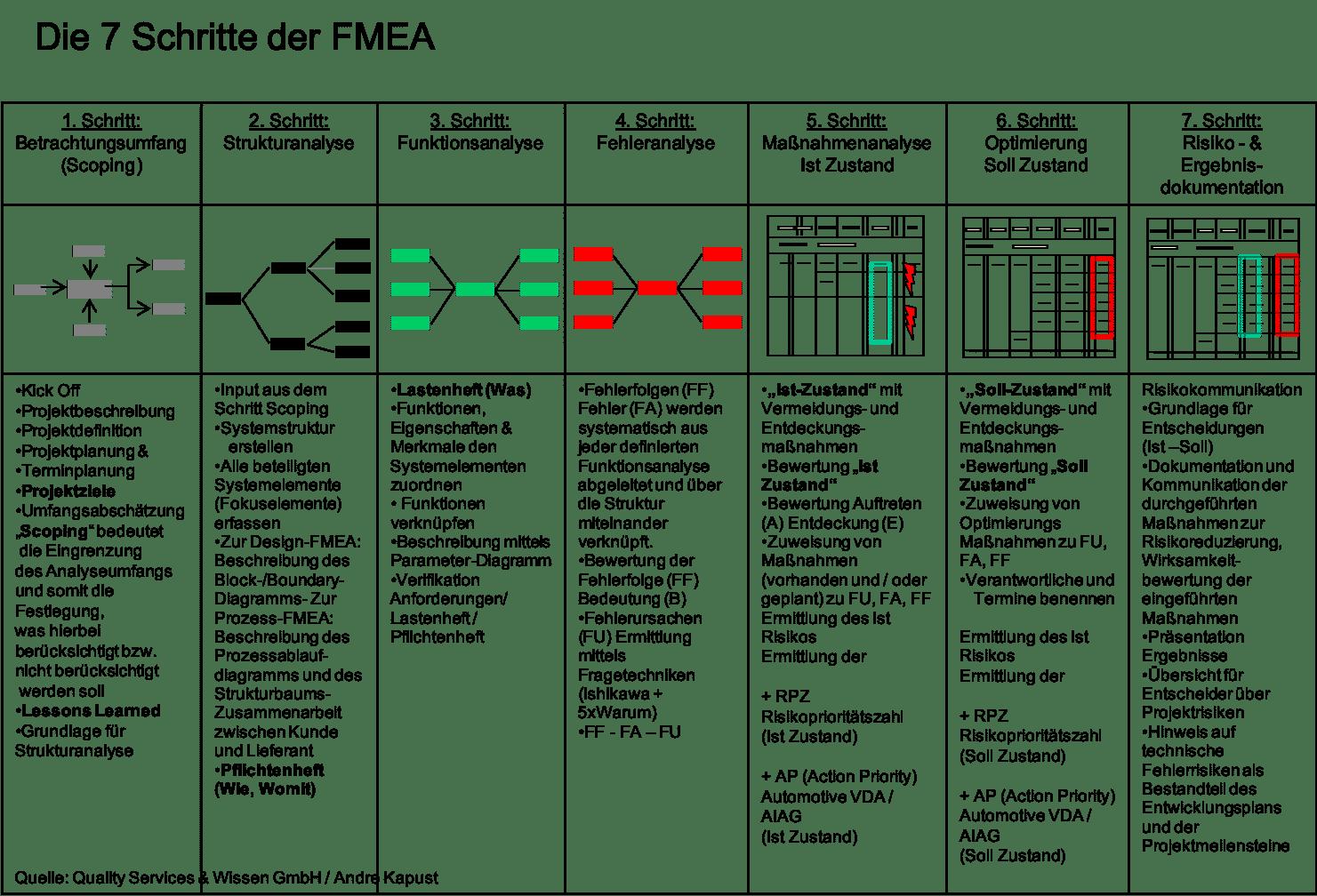 6 Schritte FMEA
