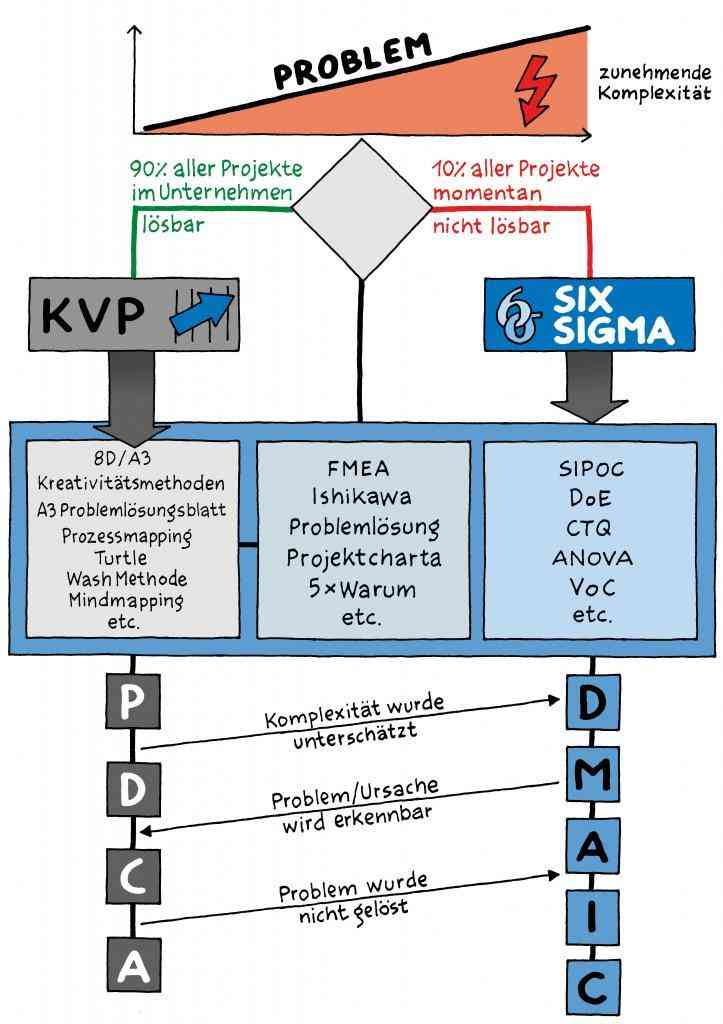 KVP vs. Six Sigma2 900x1000