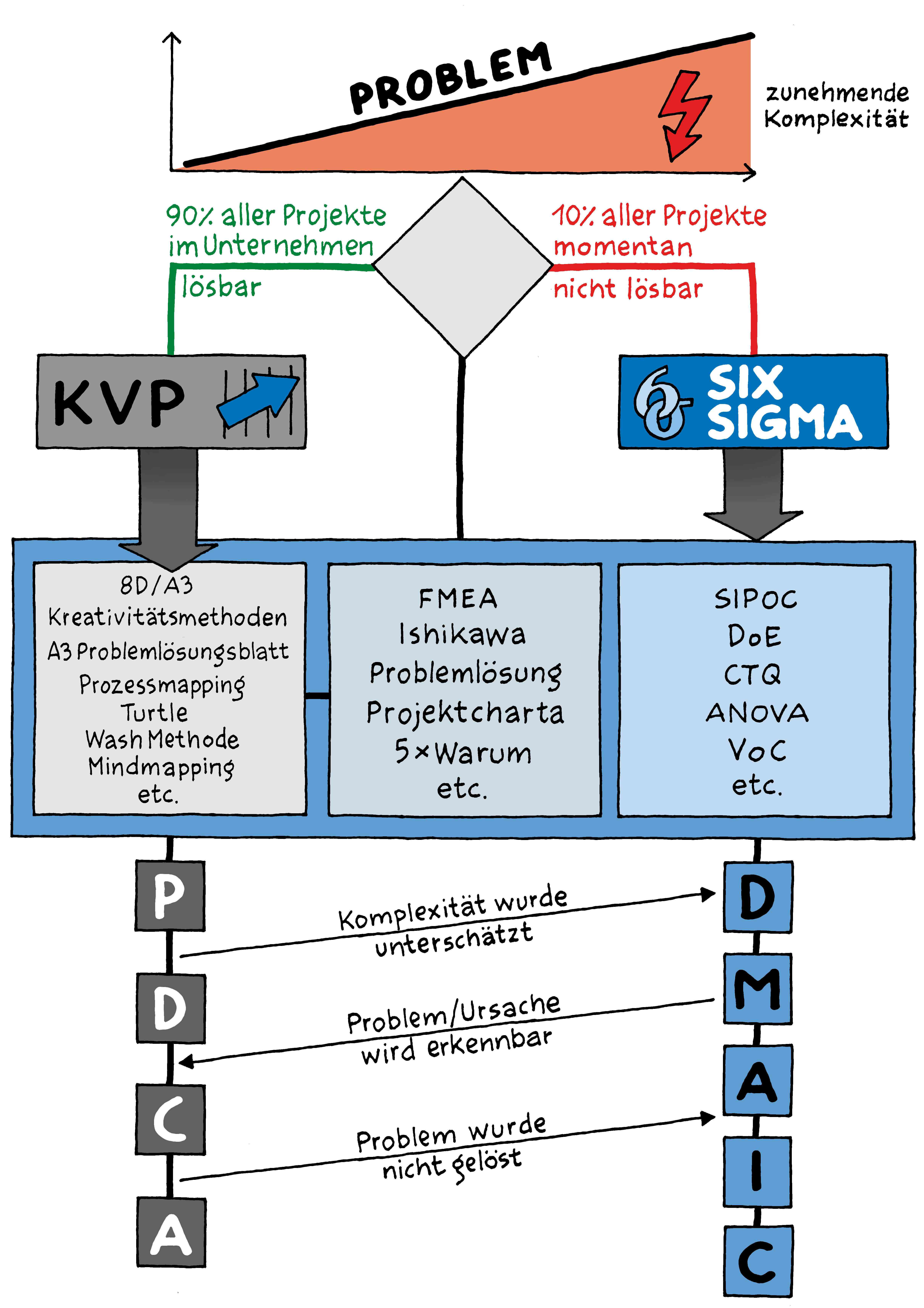 KVP-vs.-Six-Sigma2-900x1000