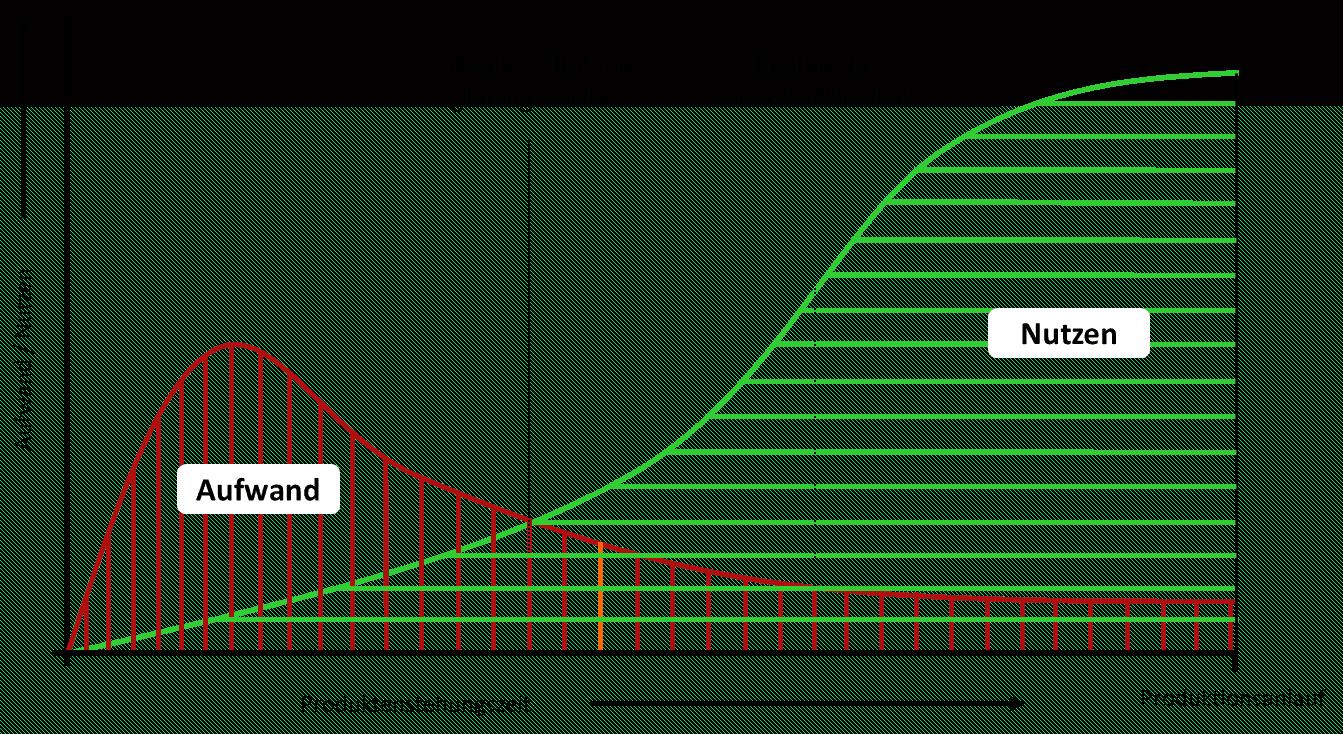 Basis FMEA - Varianten FMEA 6