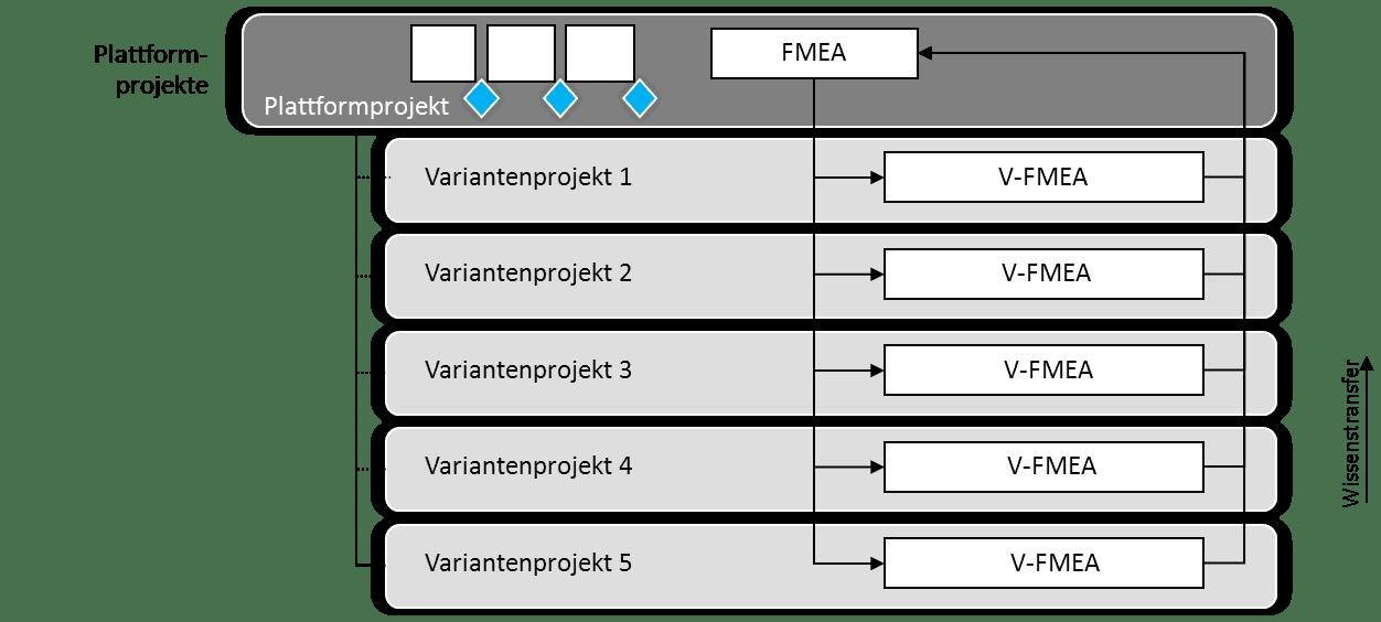 Basis FMEA - Varianten FMEA 2