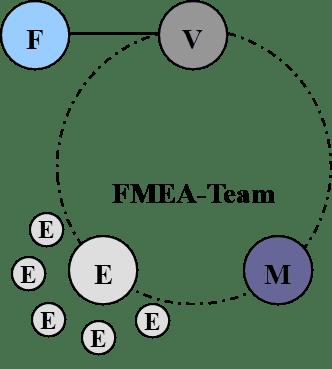 FMEA Team