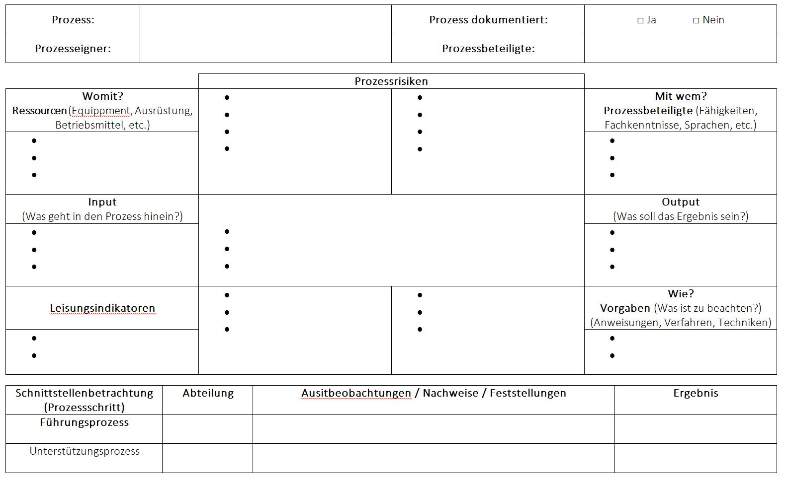 Turtle Diagramm - Lexikon 12