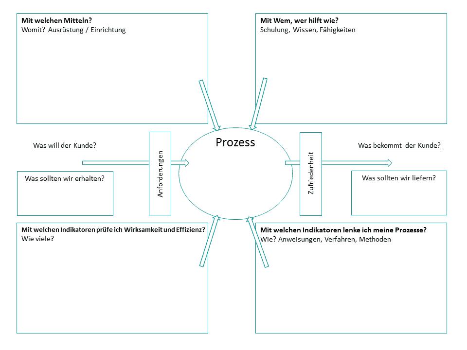 Turtle Diagramm - Lexikon 10