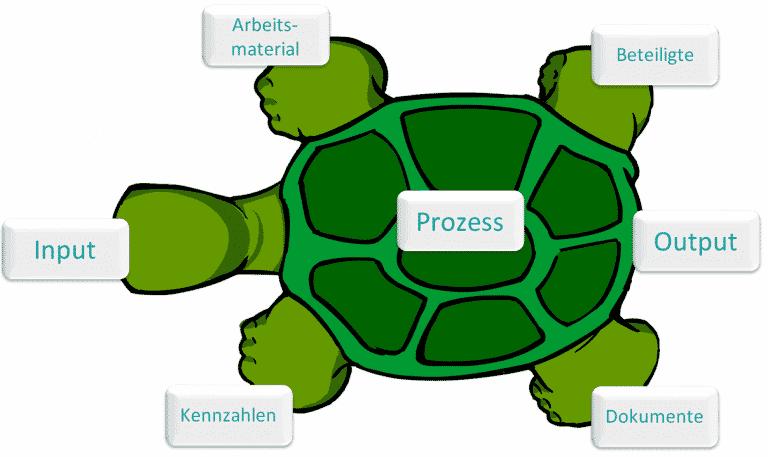 Turtle Diagramm - Lexikon 8