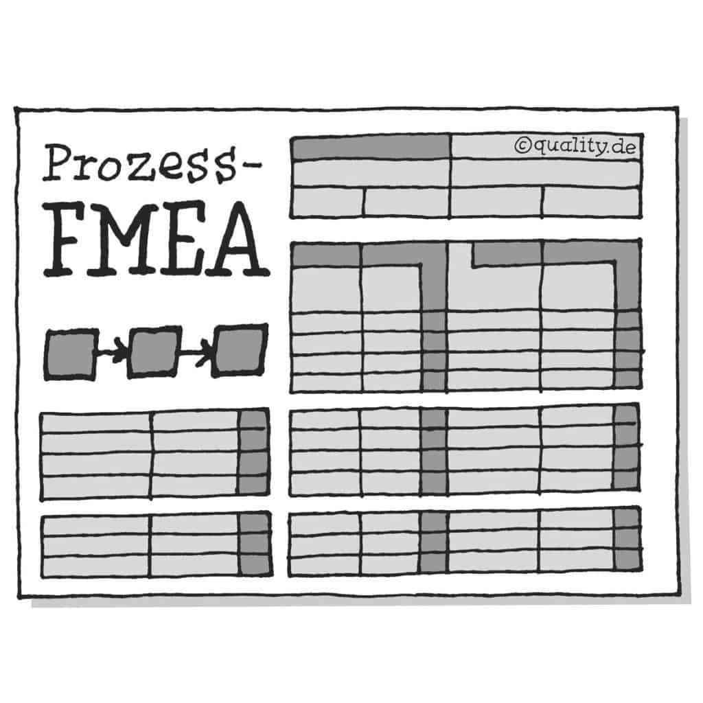 FMEA_Prozess