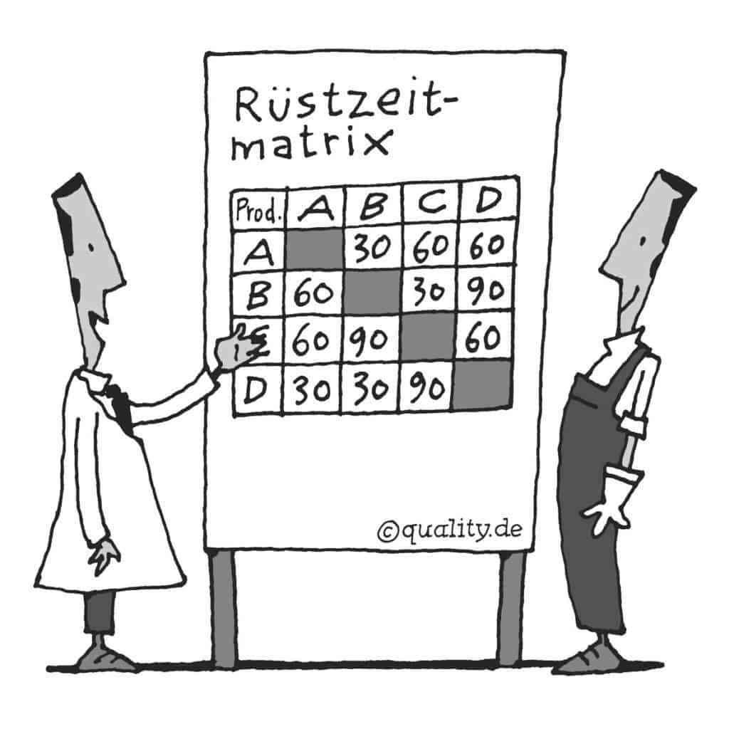 Ruestzeitmatrix