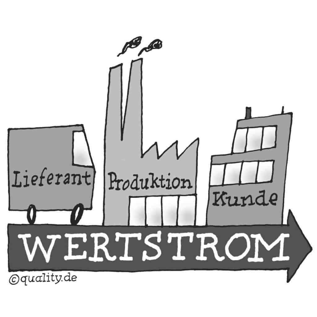 Wertstrom