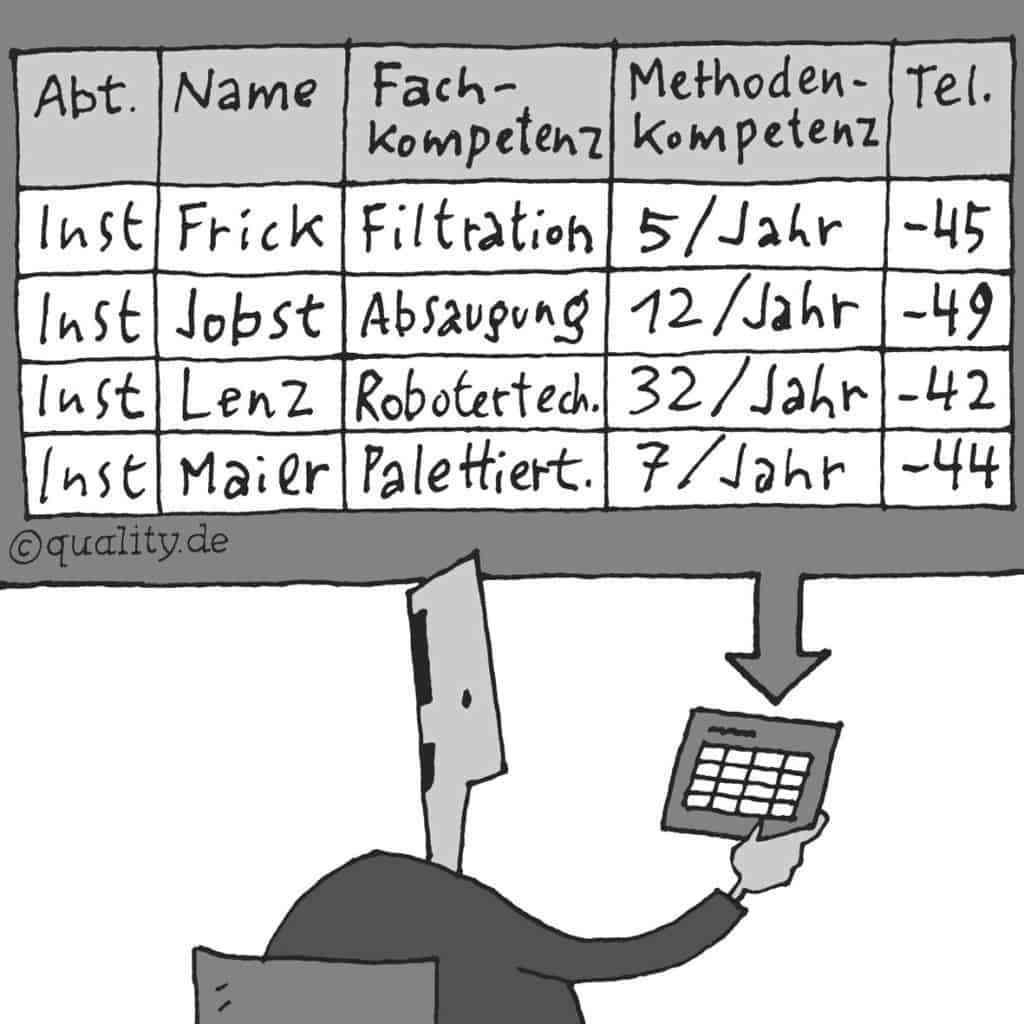 Wissenskarte