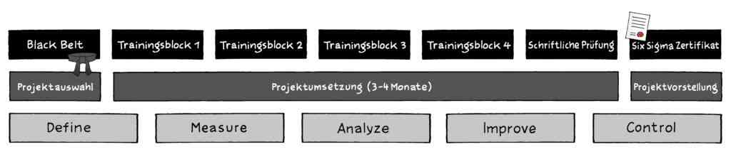 Six Sigma Black Belt Training Ausbildung (20 Tage) 2