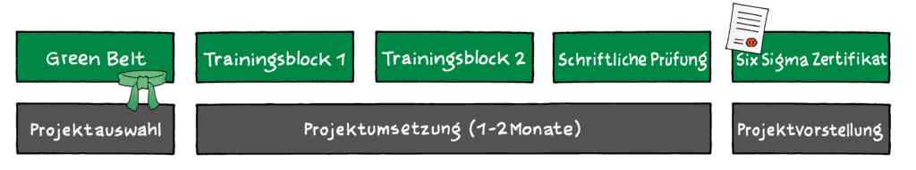 Six Sigma Green Belt Training Ausbildung (10 Tage) 2