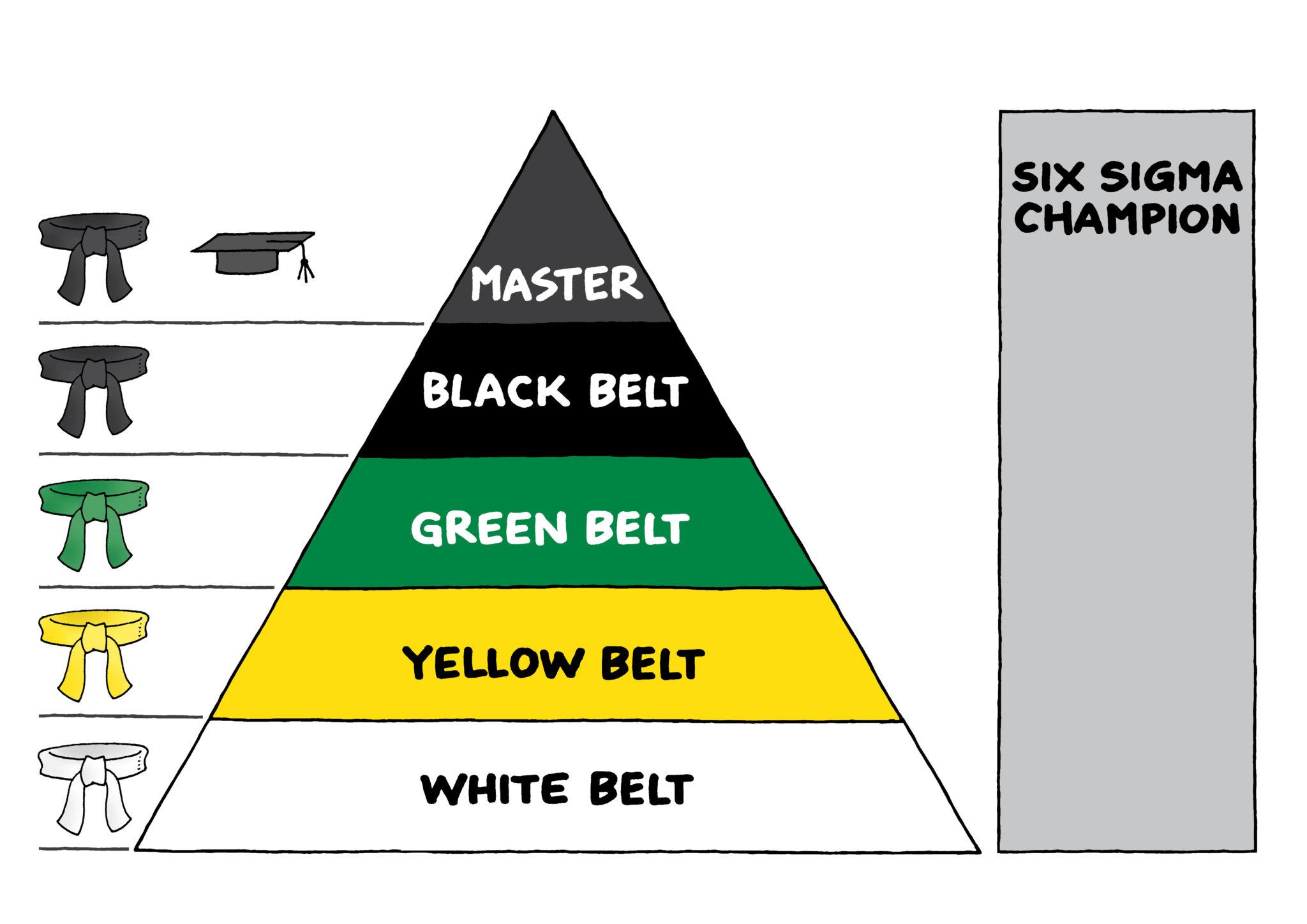 Six Sigma | 6σ – der Null-Fehler-Prozess