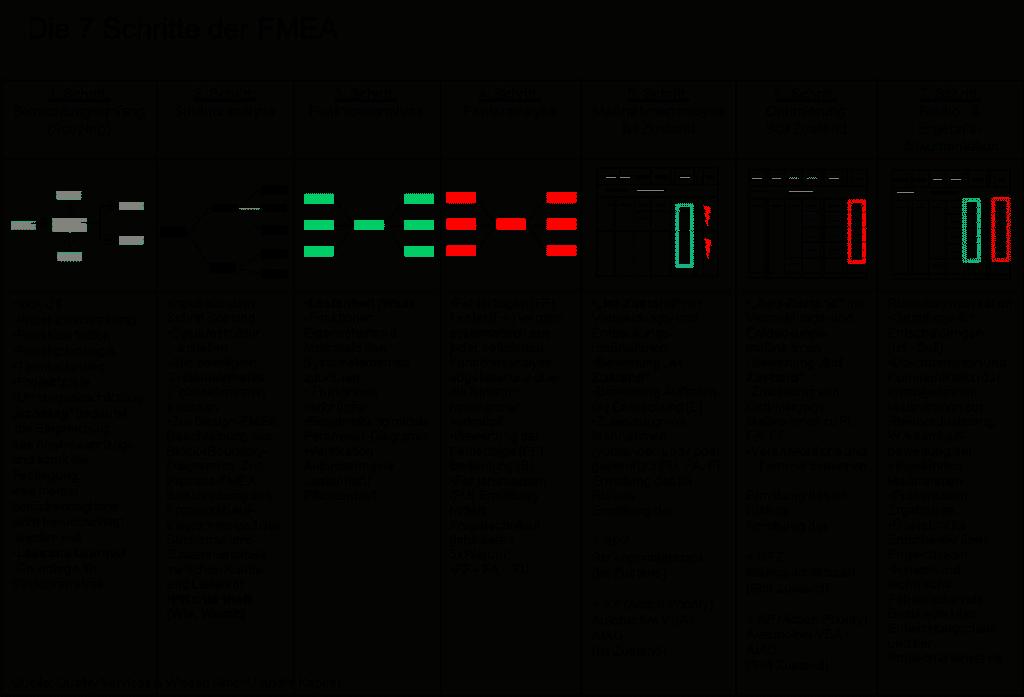 7 Schritte der FMEA