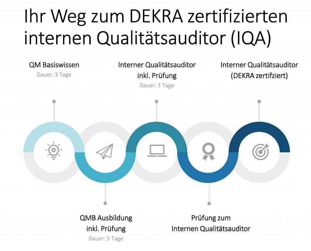 Interner Qualitätsauditor (IQA) Ausbildung | Weiterbildung | Interner Auditor Seminar