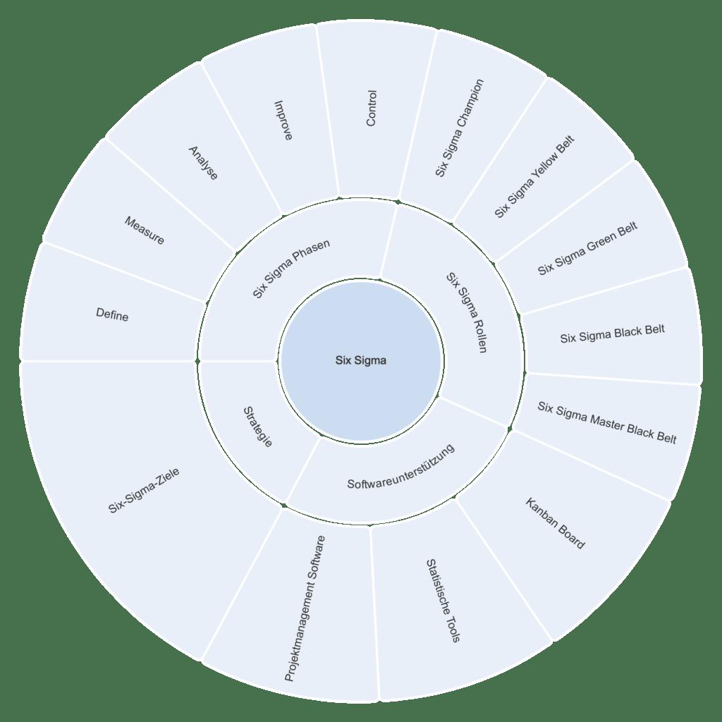 six sigma modell
