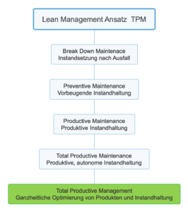 lean management ansatz tpm