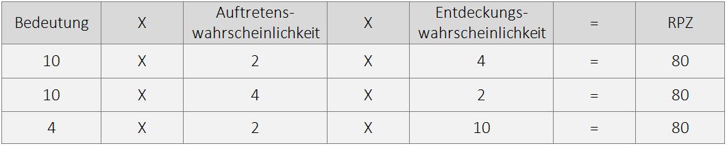 beispiel rpz tabelle