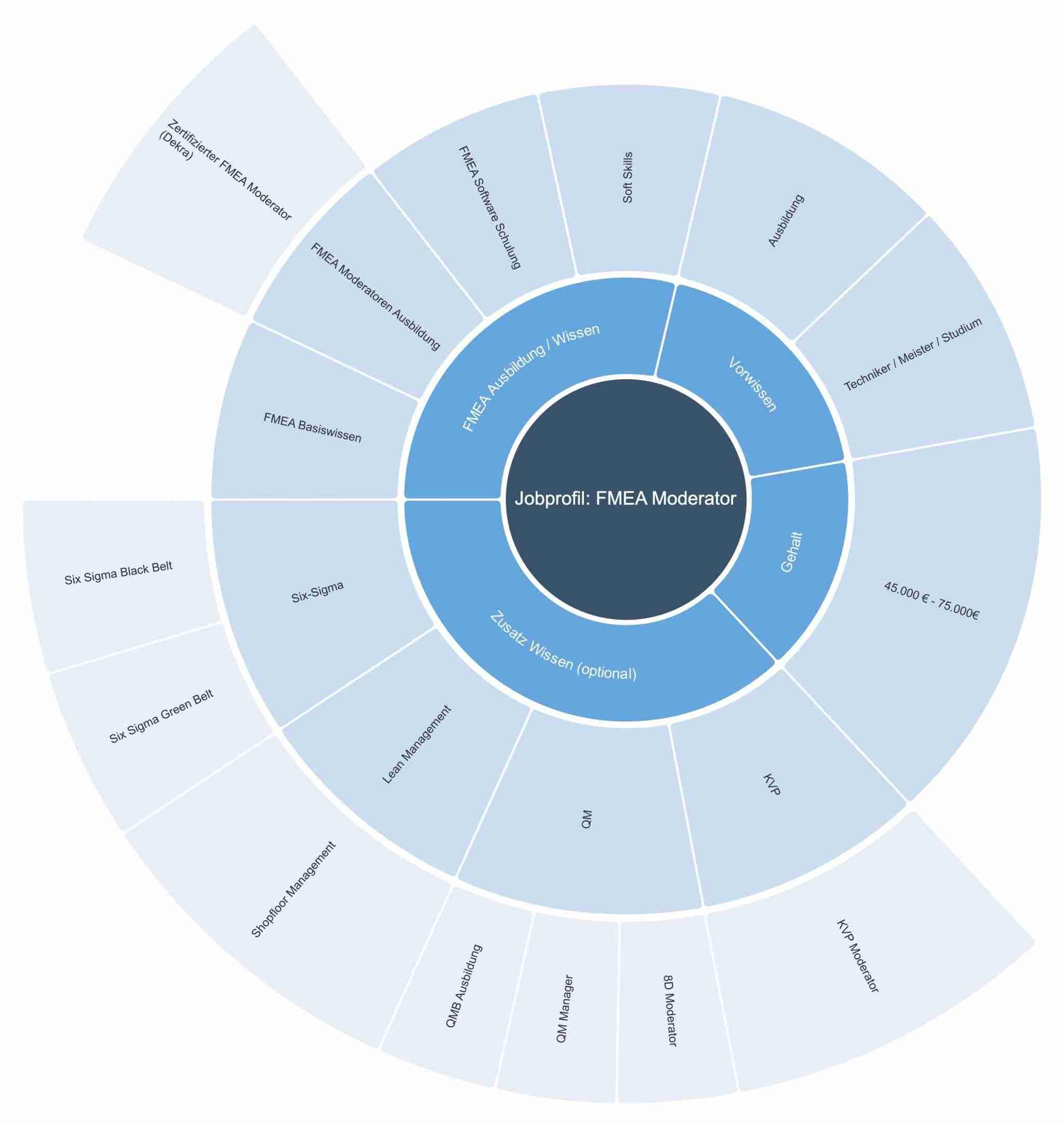 FMEA Moderator – Informationen, Aufgaben, Gehalt & Weiterbildung