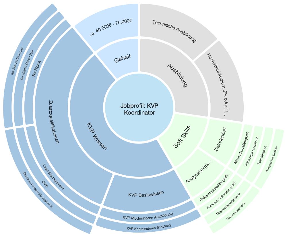KVP Koordinator – Informationen, Aufgaben, Gehalt & Weiterbildung