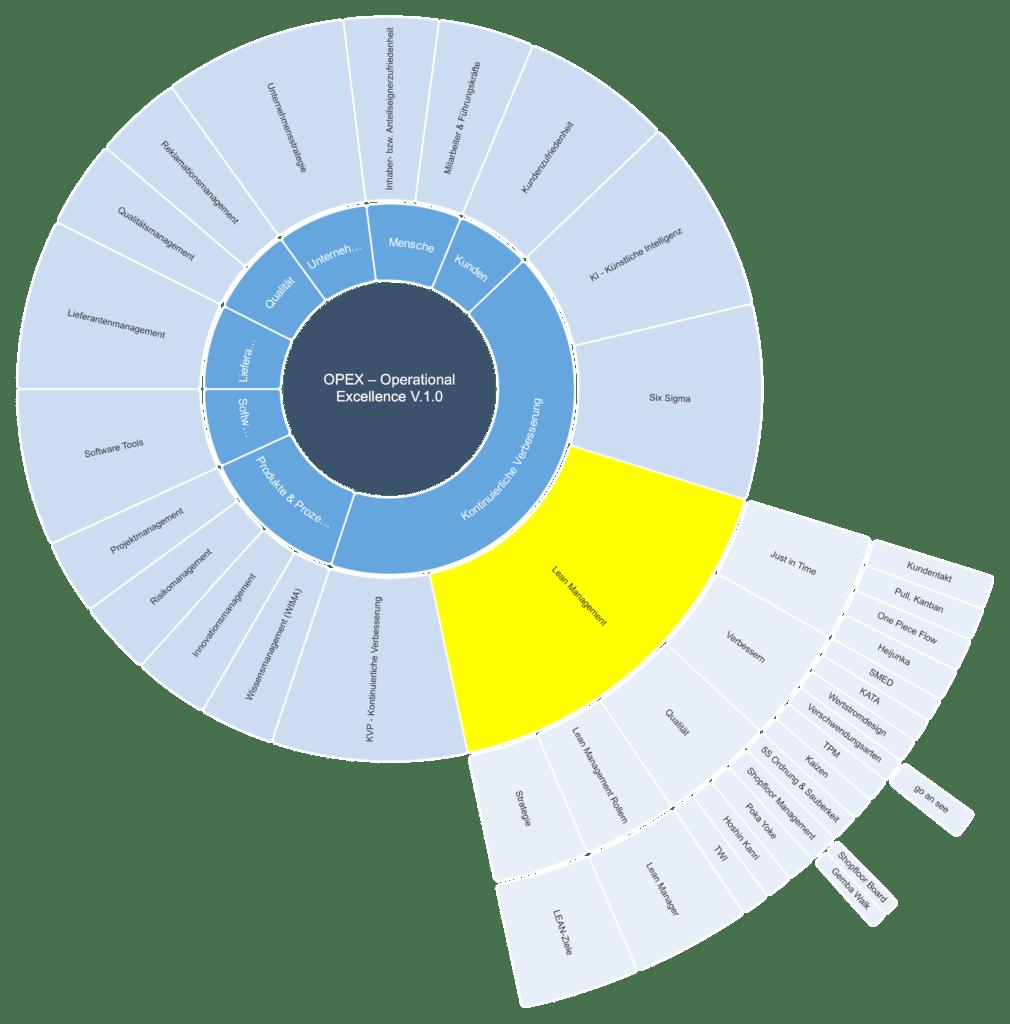 lean management methoden